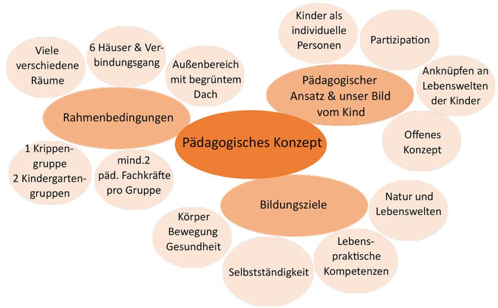 Pädagogische Konzept dargestellt, Bildungsziele + Rahmenbedingungen + pädagogischer Ansatz