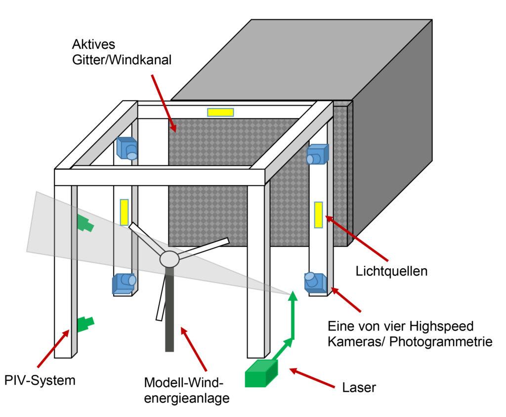 Schemadarstellung des Versuchs im Oldenburger Windkanal