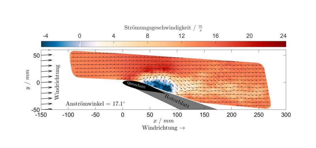 Darstellung Strömungsgeschwindigkeit am Rotorblatt