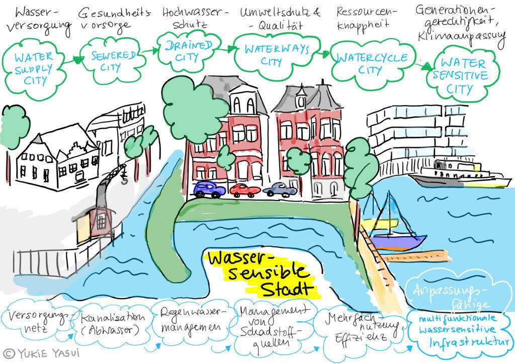 Der Weg zur wassersensiblen Stadt, Skizze für den Weg